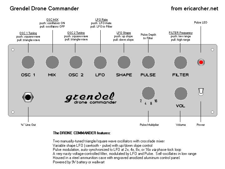 la descrizione originale dei comandi di pannello