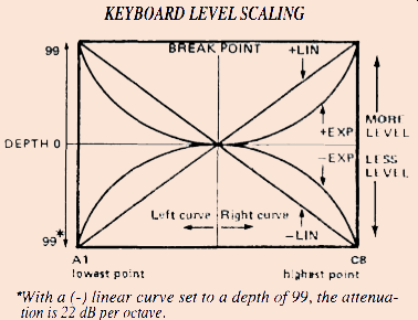 dx7 keyboard level scaling