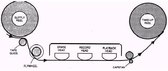 TD 00 heads scheme