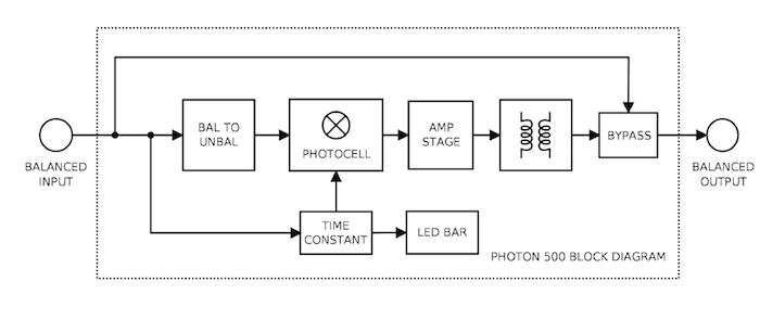 IGS_Photon500_BlockDiagram