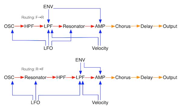 lorentz diagram