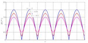 400px-Comb_filter_response_ff_neg