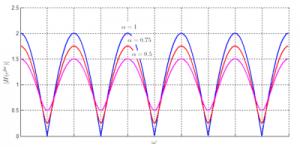 400px-Comb_filter_response_ff_pos