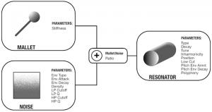 PLONK schema