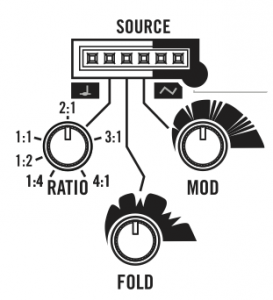 03 VM Source panel