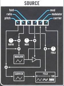 04 VM Source schema