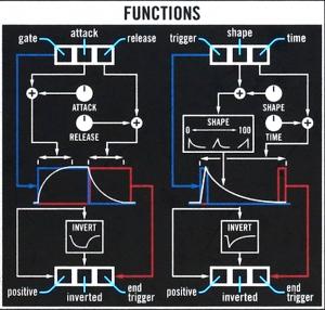 11 VM Functions schema