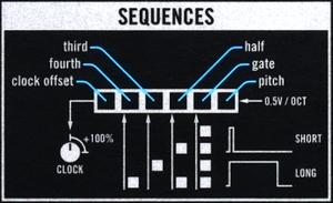 13 VM Seq Clock schema