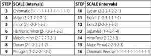 20 VM Scale