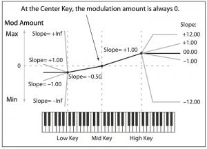 Modwave Keyboard Tracking